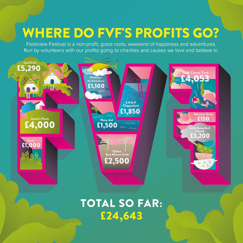 where-do-fvf-profits-go-infographic